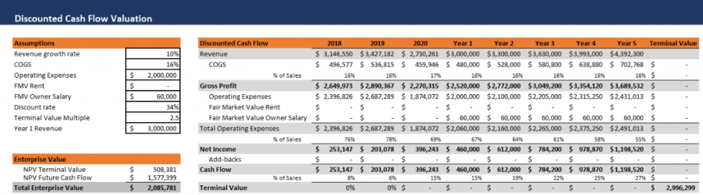 Discounted Cash Flow Formula Business Valuation
